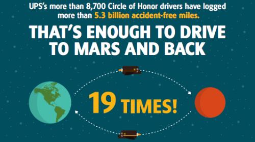 25 Colorado UPS Drivers Join Prestigious Circle of Honor